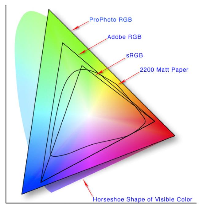 87e36642300 Er zitten dus grotere verschillen in de diverse gradaties rood, blauw en  groen. Hierdoor ogen foto's met een AdobeRGB kleurprofiel vaak een stuk  intenser ...
